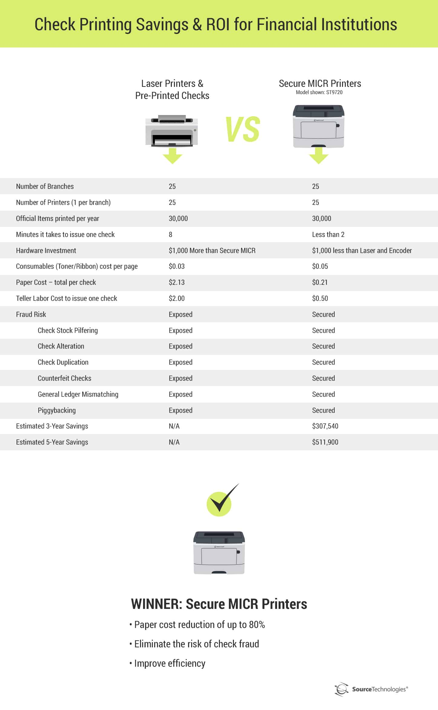 micr-printers-save-money